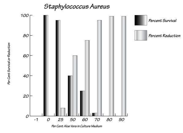 Staphylococcus Aureus reduction chart
